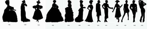Brève histoire de la mode : de Louis XIV à aujourd'hui
